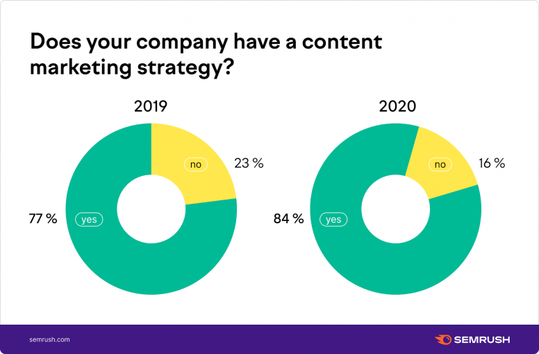 Percentage of companies with content marketing strategies