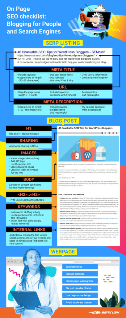 An infographic displaying an on-page SEO blog checklist.
