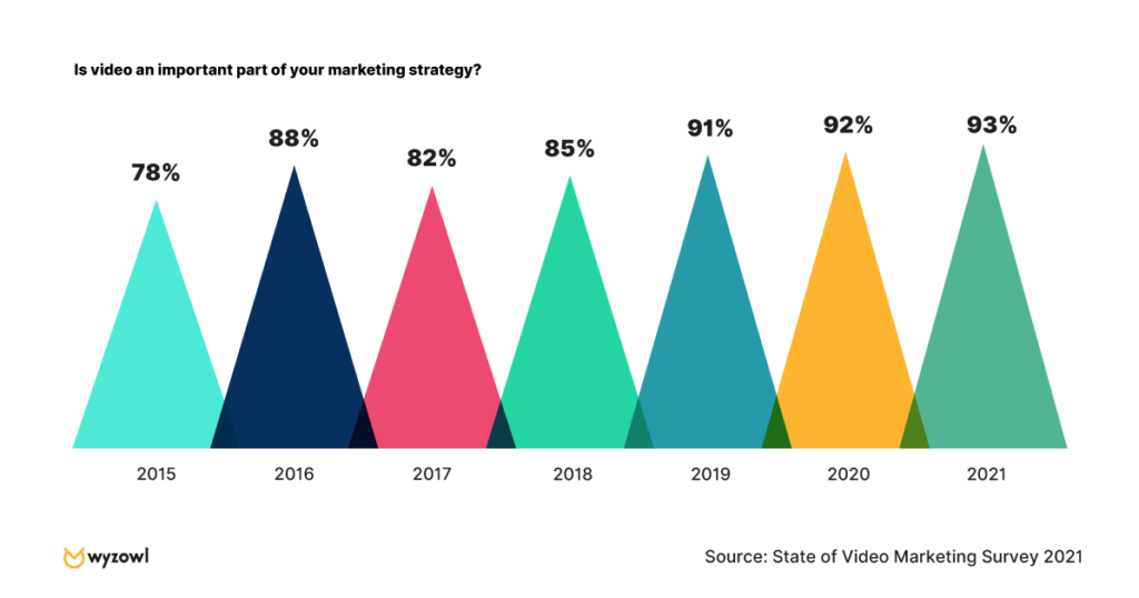 The importance of video marketing increasing year over year