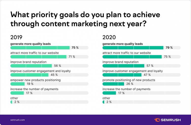 Priority goals for content marketing