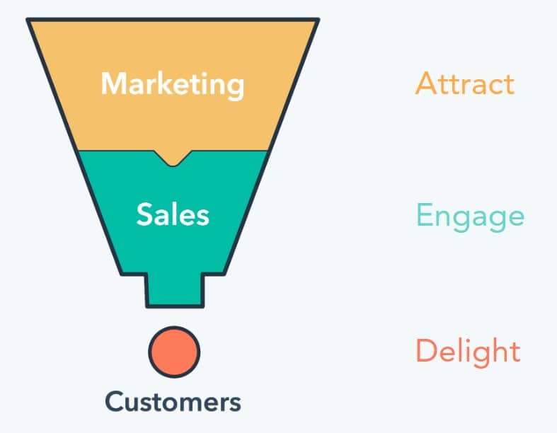 Stages of the marketing and sales funnel