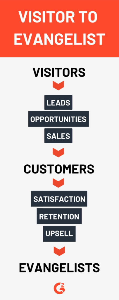 Sales funnel example of a website visitor becoming a brand evangelist