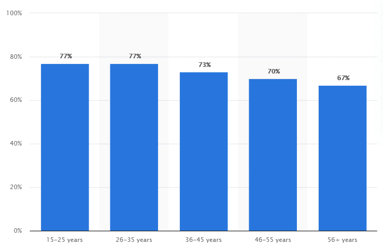 YouTube age demographic information