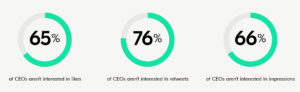 Statistics showing CEOs aren't interested in social media engagement metrics