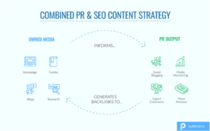 Visual representation of a combined SEO and PR content strategy