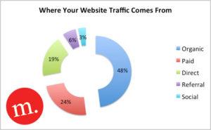 Breakdown of web traffic sources