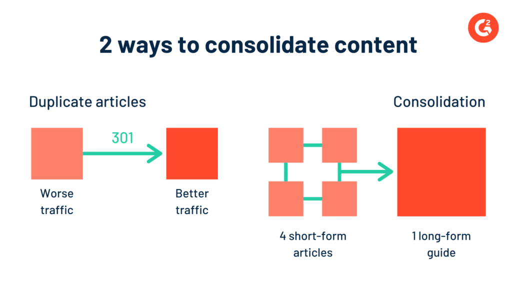 A chart showing two ways to consolidate content