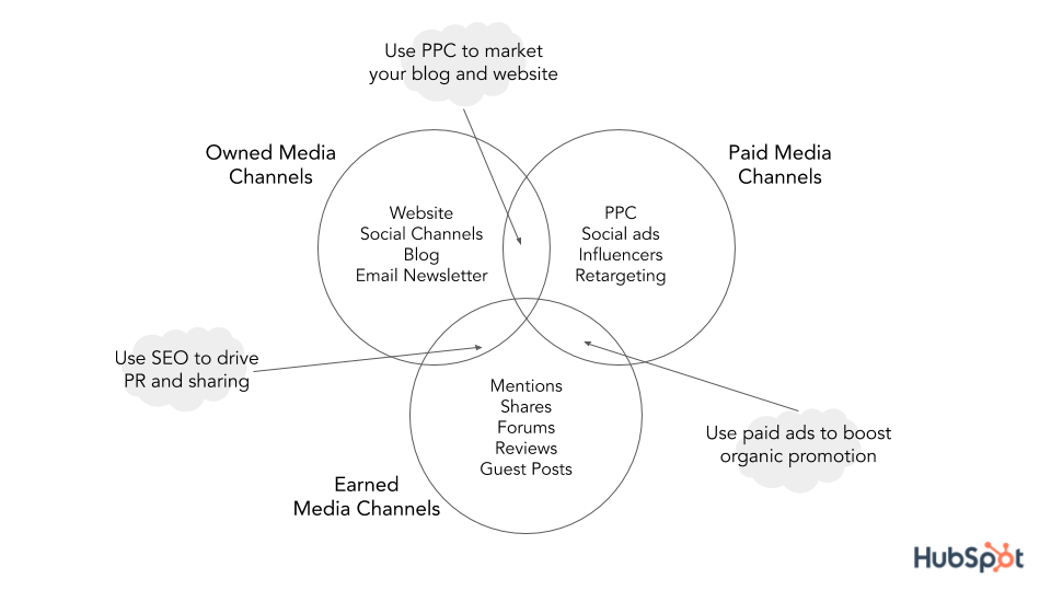 Chart of content distribution channels