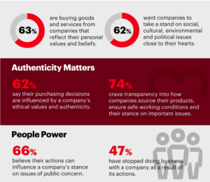 Consumer behavior trends show preference for authentic brands