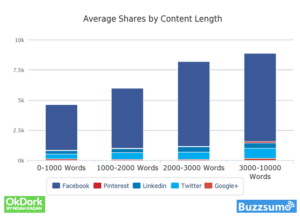 Graph showing long-form content performance