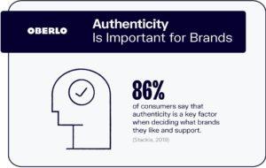 86% of consumers value authenticity