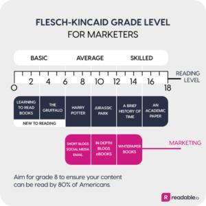 Flesch reading scale