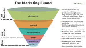 funnel marketing chart