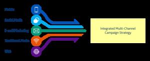 multichannel digital content strategy
