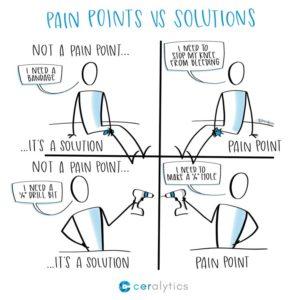 pain point concept