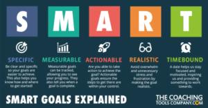 S.M.A.R.T. goal framework