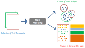 topic modeling process