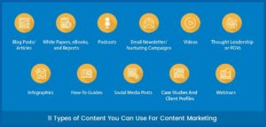Types of content marketing content